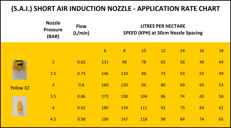 Nozzle Application Rate Charts  For Sprayer Repairfor Sprayer Repair